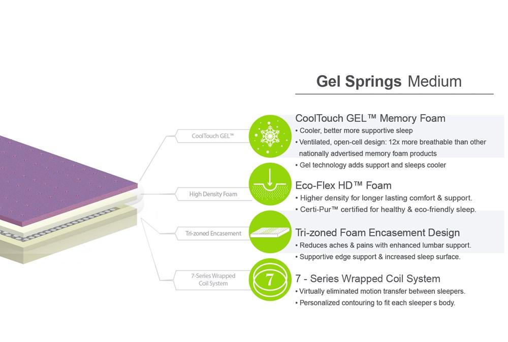 Gel Springs Medium Eastern King Mattress W/Low Profile Foundation