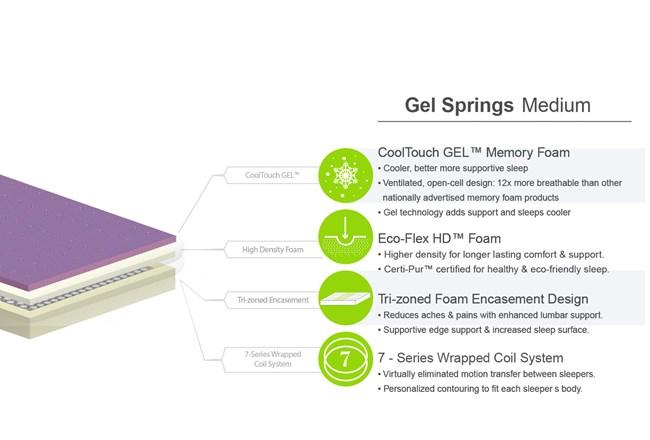 Gel Springs Medium Eastern King Mattress W/Low Profile Foundation - 360